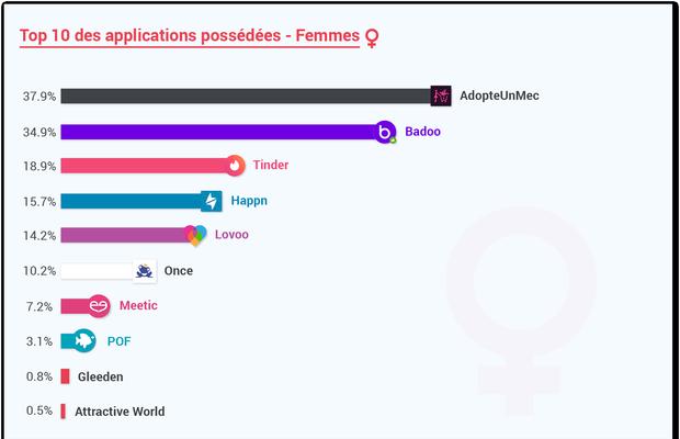 11 applis de rencontre au top et qui changent de Tinder